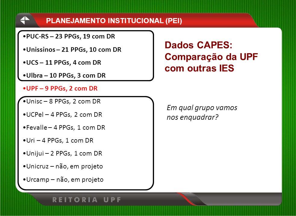 Dados CAPES: Comparação da UPF com outras IES