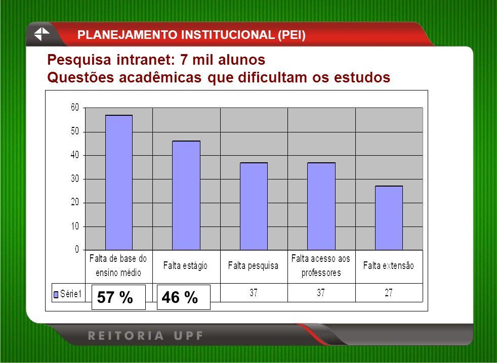 57 % 46 % Pesquisa intranet: 7 mil alunos