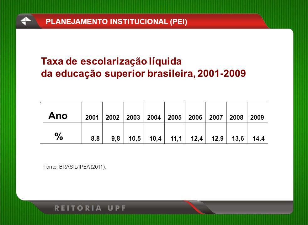 Taxa de escolarização líquida