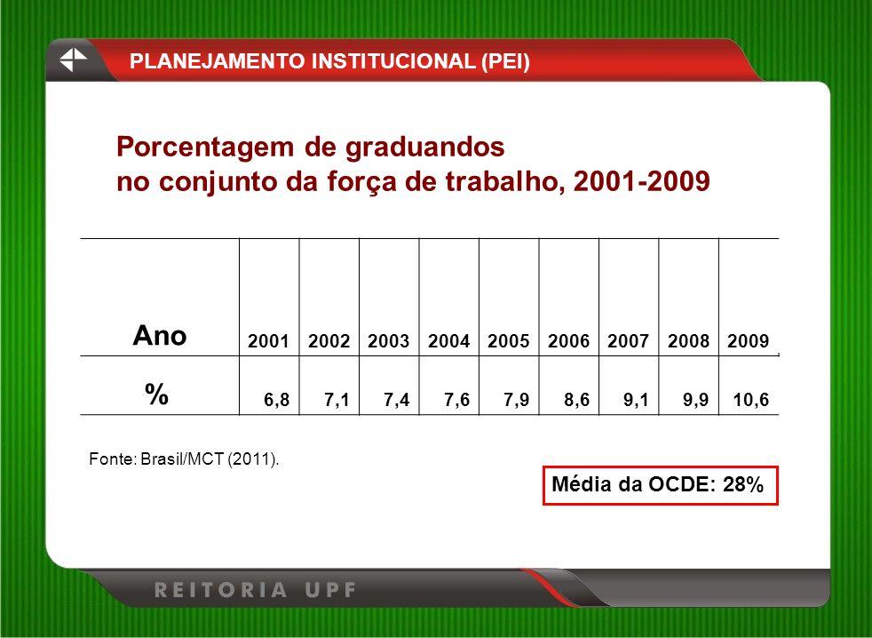 Porcentagem de graduandos no conjunto da força de trabalho, 2001-2009