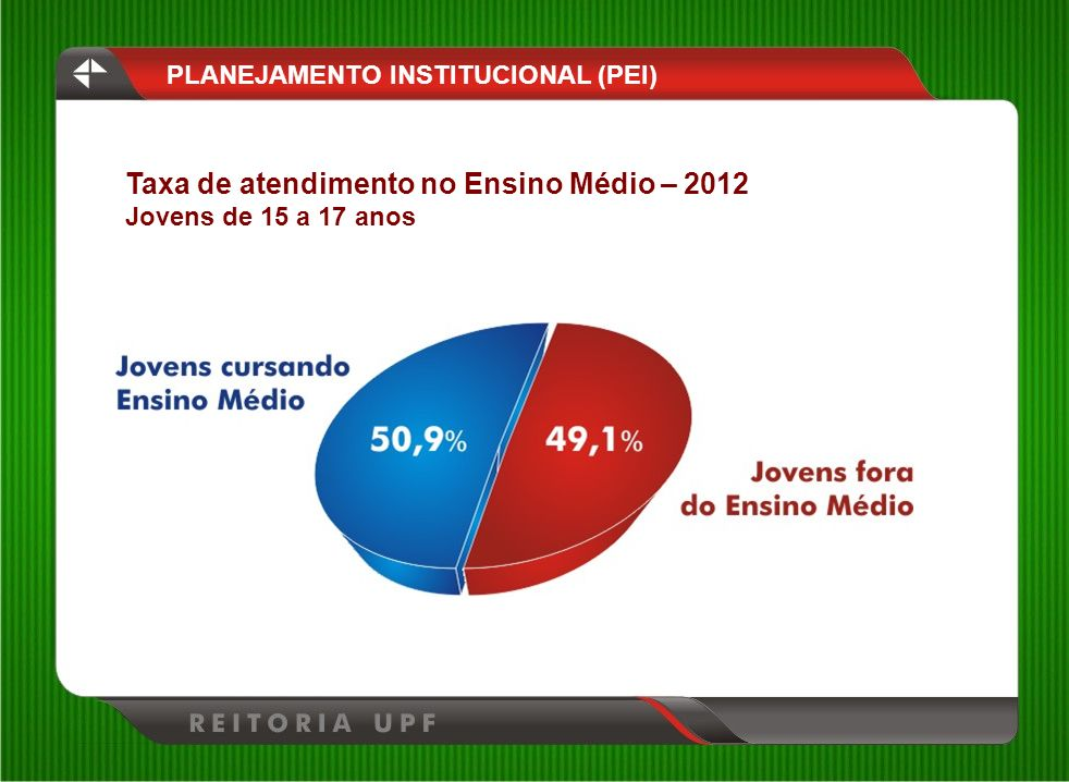 Taxa de atendimento no Ensino Médio – 2012
