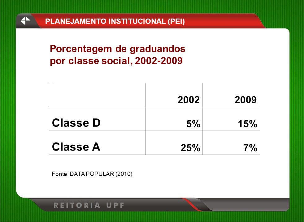 Classe D Classe A Porcentagem de graduandos