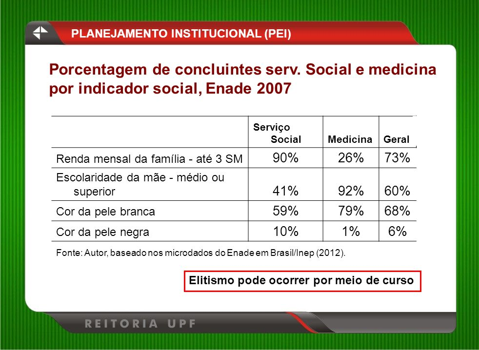 Porcentagem de concluintes serv. Social e medicina
