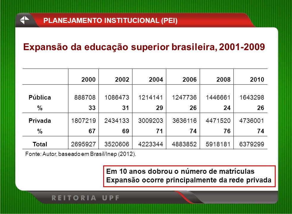 Expansão da educação superior brasileira, 2001-2009