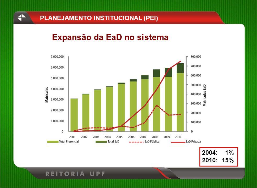 Expansão da EaD no sistema