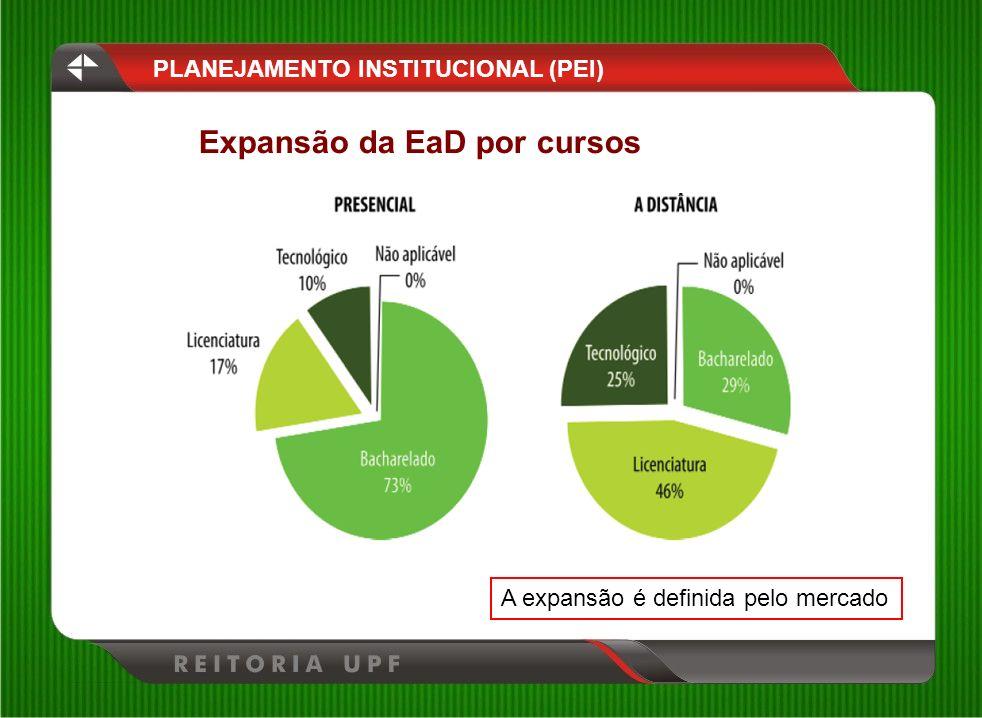 Expansão da EaD por cursos