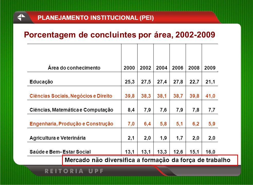 Porcentagem de concluintes por área, 2002-2009