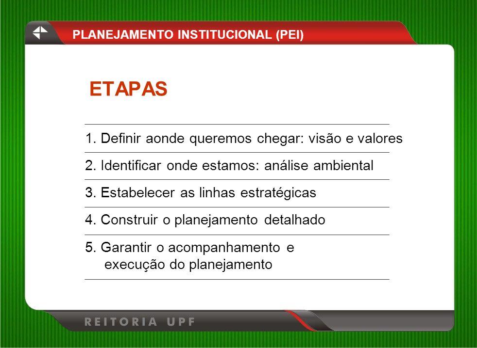 PLANEJAMENTO INSTITUCIONAL (PEI)