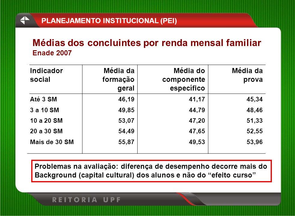 Médias dos concluintes por renda mensal familiar