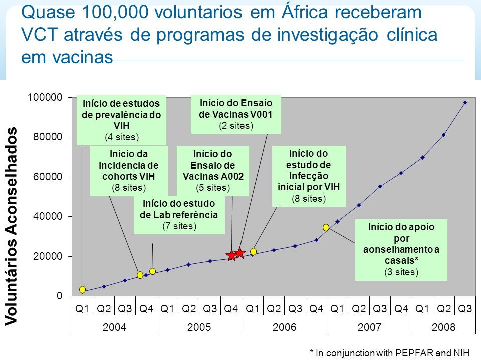 Quase 100,000 voluntarios em África receberam VCT através de programas de investigação clínica em vacinas