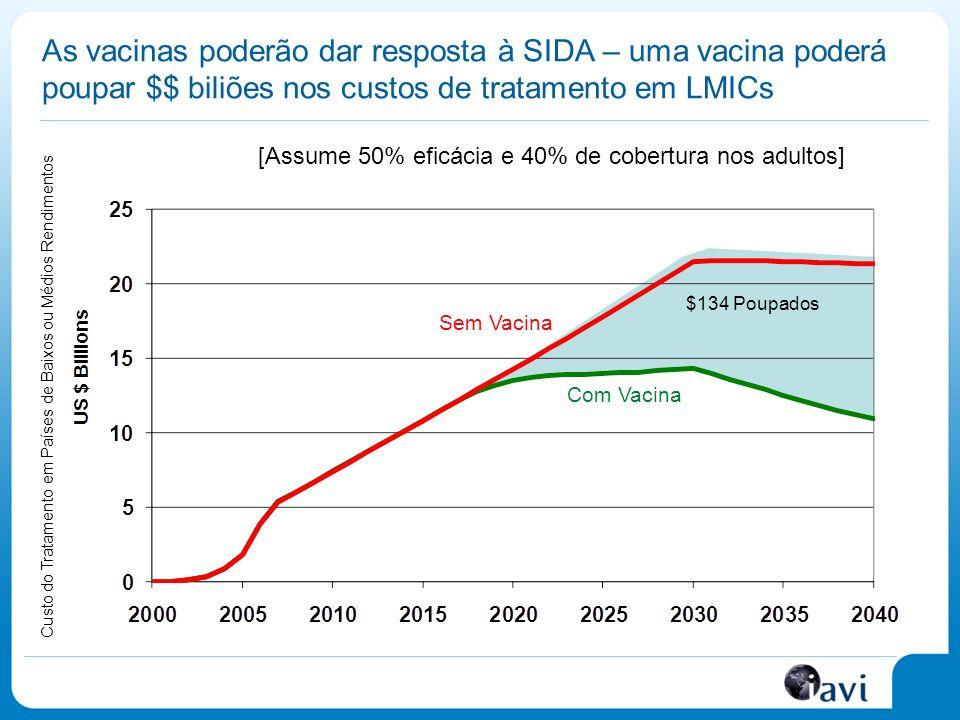 As vacinas poderão dar resposta à SIDA – uma vacina poderá poupar $$ biliões nos custos de tratamento em LMICs
