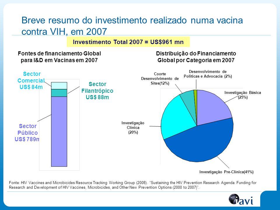 Breve resumo do investimento realizado numa vacina contra VIH, em 2007