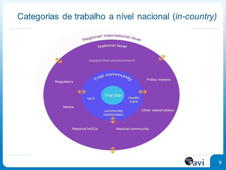 Categorias de trabalho a nível nacional (in-country)