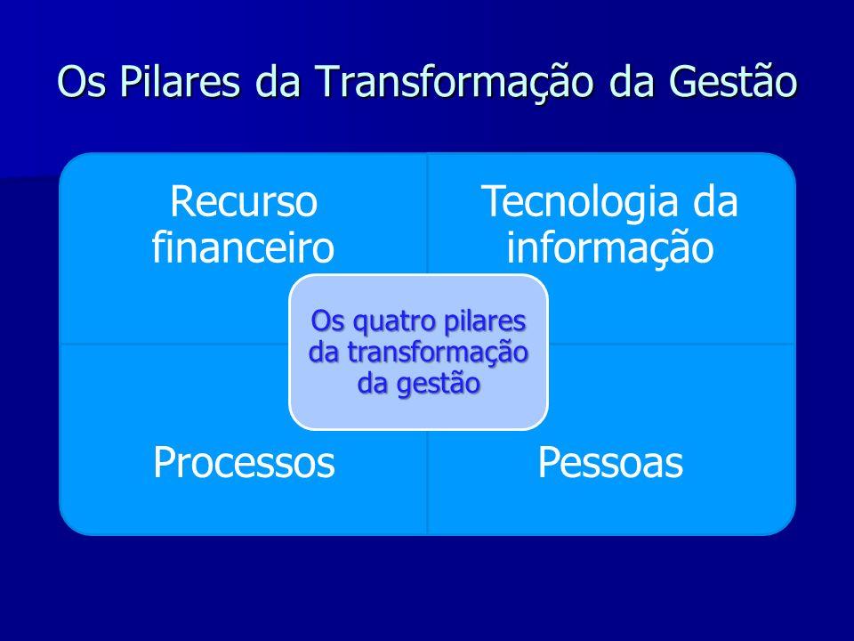 Os Pilares da Transformação da Gestão