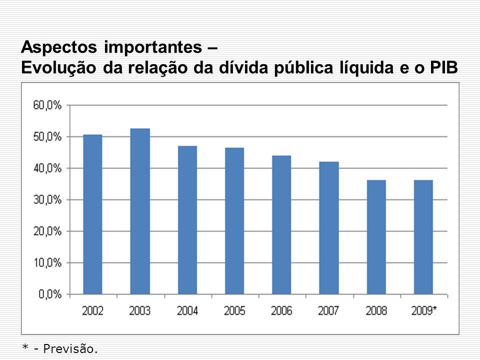 Aspectos importantes – Evolução da relação da dívida pública líquida e o PIB