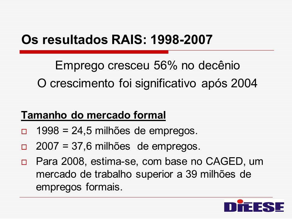 Os resultados RAIS: 1998-2007 Emprego cresceu 56% no decênio