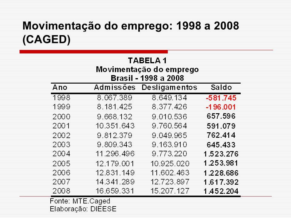 Movimentação do emprego: 1998 a 2008 (CAGED)