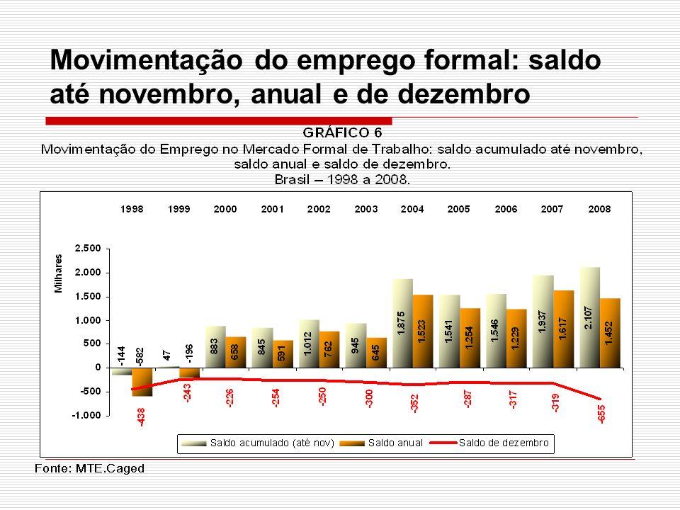 Movimentação do emprego formal: saldo até novembro, anual e de dezembro