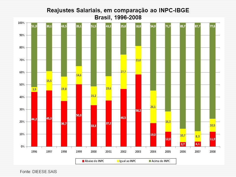 Reajustes Salariais, em comparação ao INPC-IBGE