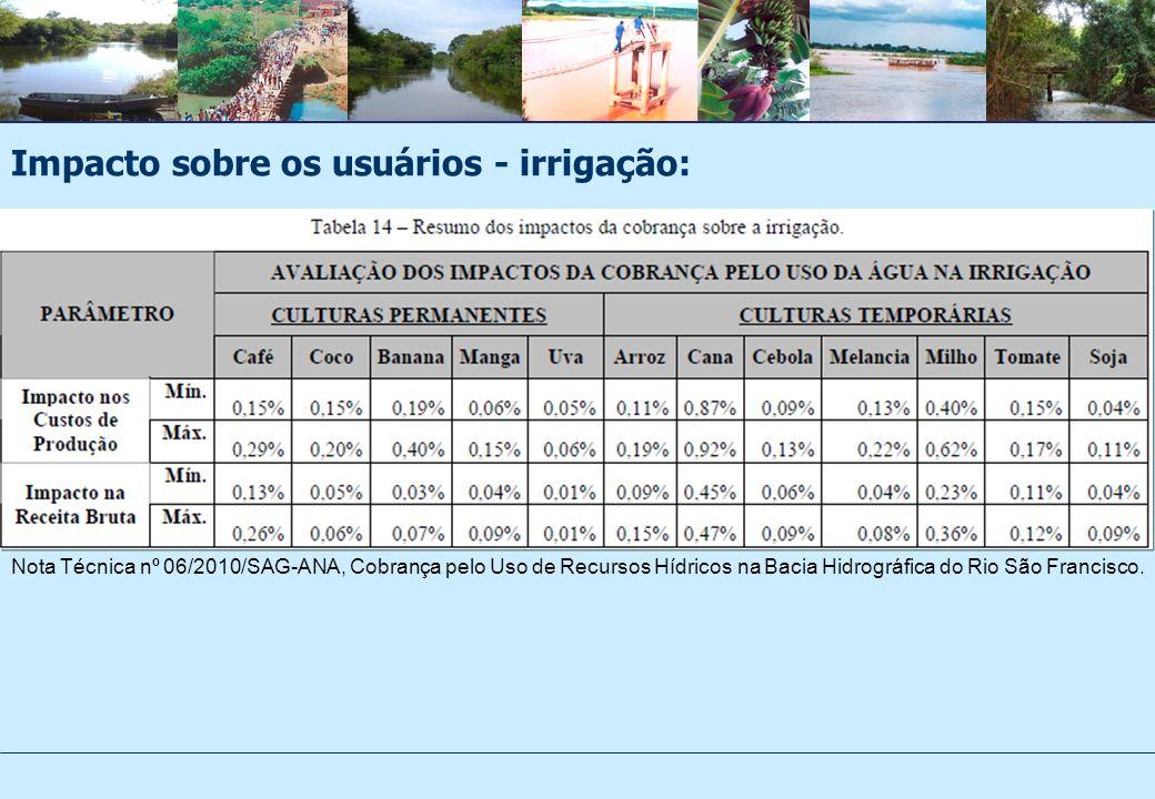 Impacto sobre os usuários - irrigação: