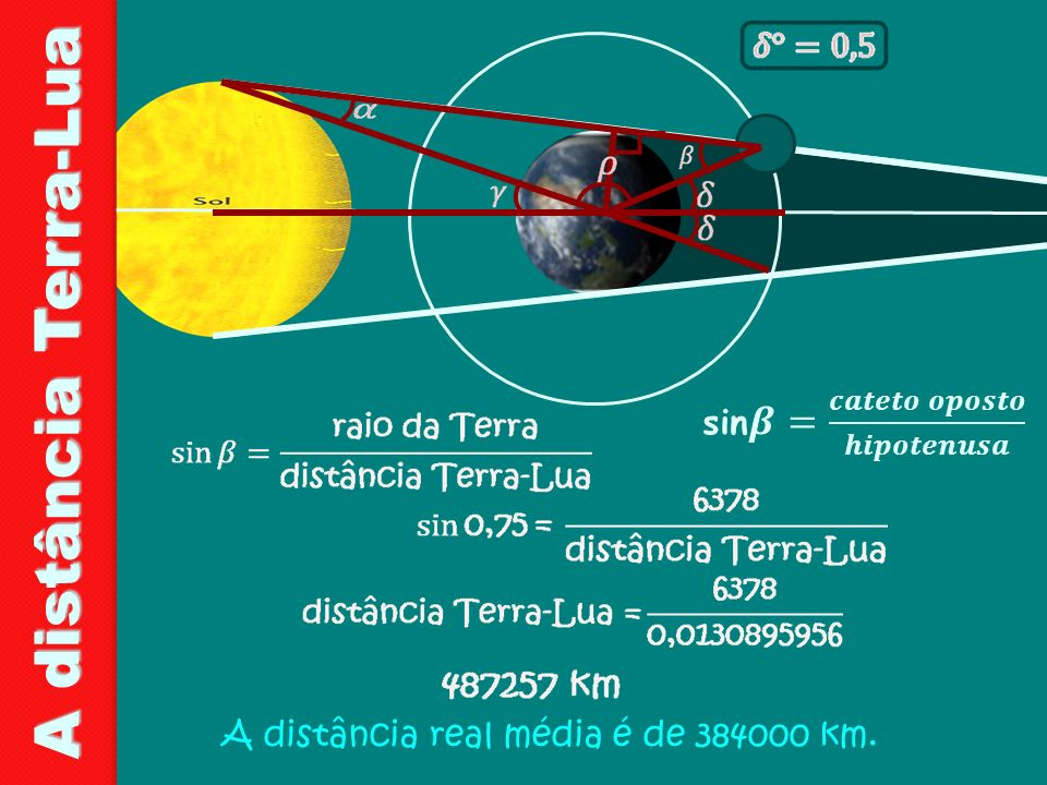 A distância Terra-Lua sin𝜷= 𝒄𝒂𝒕𝒆𝒕𝒐 𝒐𝒑𝒐𝒔𝒕𝒐 𝒉𝒊𝒑𝒐𝒕𝒆𝒏𝒖𝒔𝒂