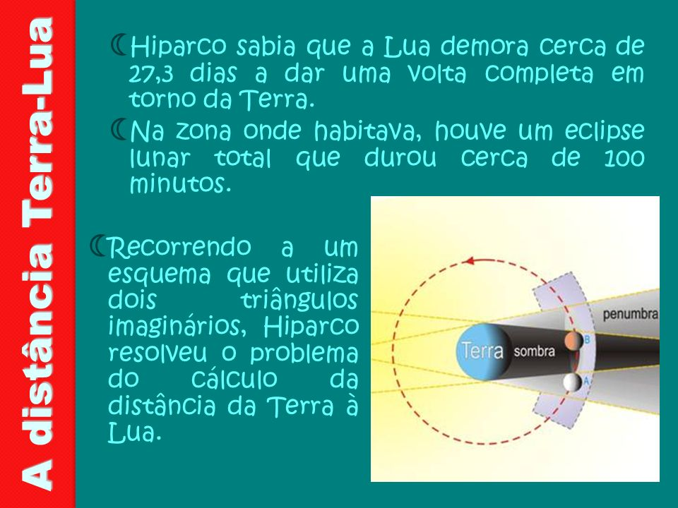 Hiparco sabia que a Lua demora cerca de 27,3 dias a dar uma volta completa em torno da Terra.