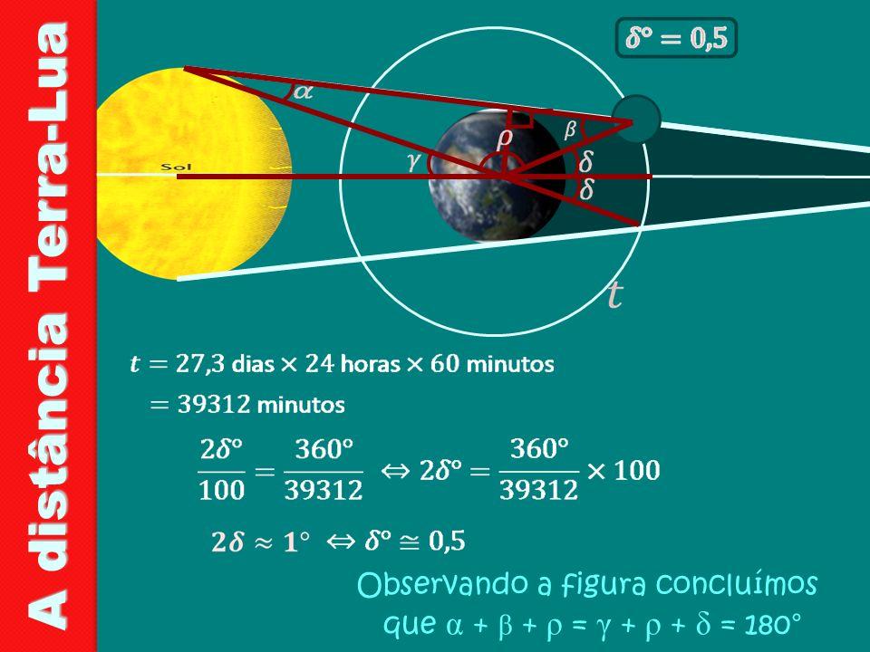 A distância Terra-Lua Observando a figura concluímos que α + β + ρ = γ + ρ + δ = 180° 8