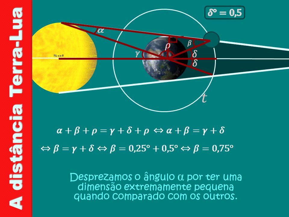 A distância Terra-Lua Desprezamos o ângulo α por ter uma dimensão extremamente pequena quando comparado com os outros.
