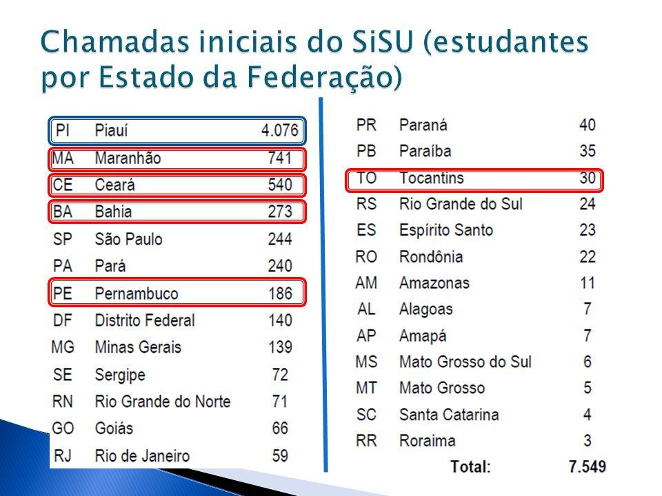 Chamadas iniciais do SiSU (estudantes por Estado da Federação)