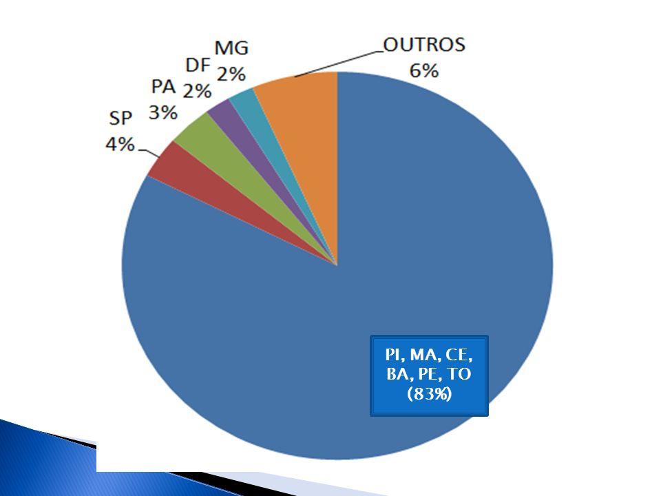 PI, MA, CE, BA, PE, TO (83%)