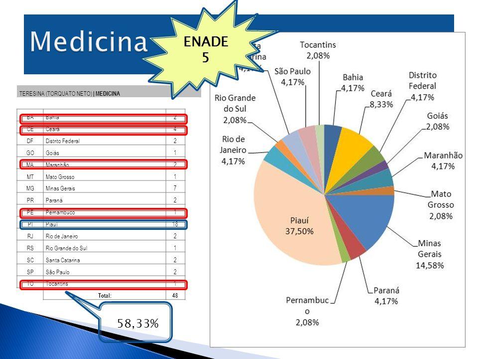 Medicina ENADE 5 58,33% TERESINA (TORQUATO NETO) | MEDICINA BA Bahia 2
