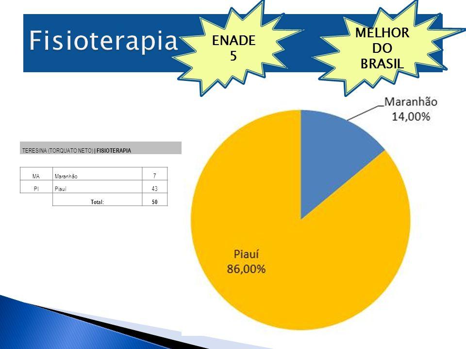 Fisioterapia MELHOR DO BRASIL ENADE 5