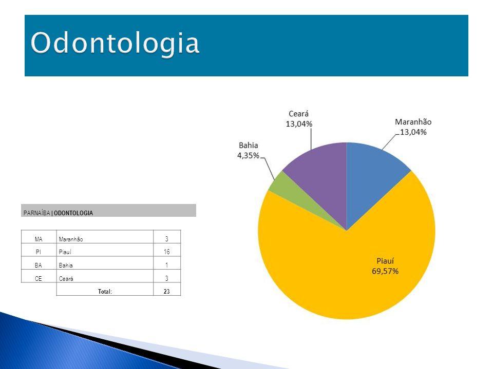 Odontologia PARNAÍBA | ODONTOLOGIA MA Maranhão 3 PI Piauí 16 BA Bahia