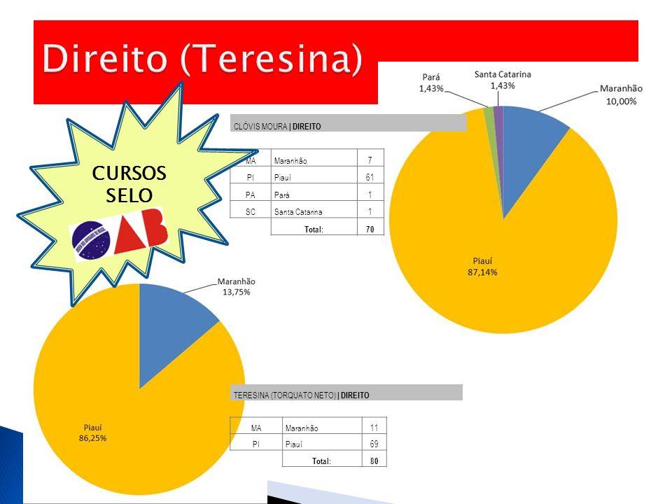 Direito (Teresina) CURSOS SELO CLÓVIS MOURA | DIREITO MA Maranhão 7 PI