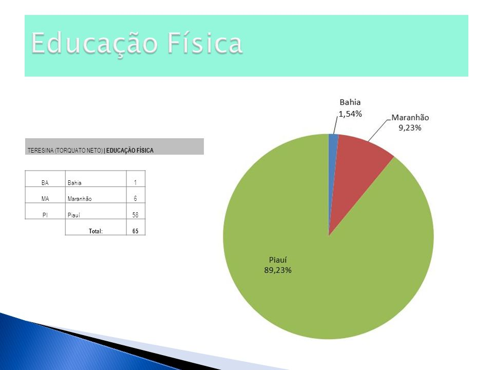 Educação Física TERESINA (TORQUATO NETO) | EDUCAÇÃO FÍSICA BA Bahia 1