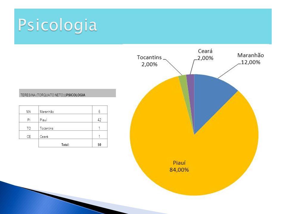 Psicologia TERESINA (TORQUATO NETO) | PSICOLOGIA MA Maranhão 6 PI