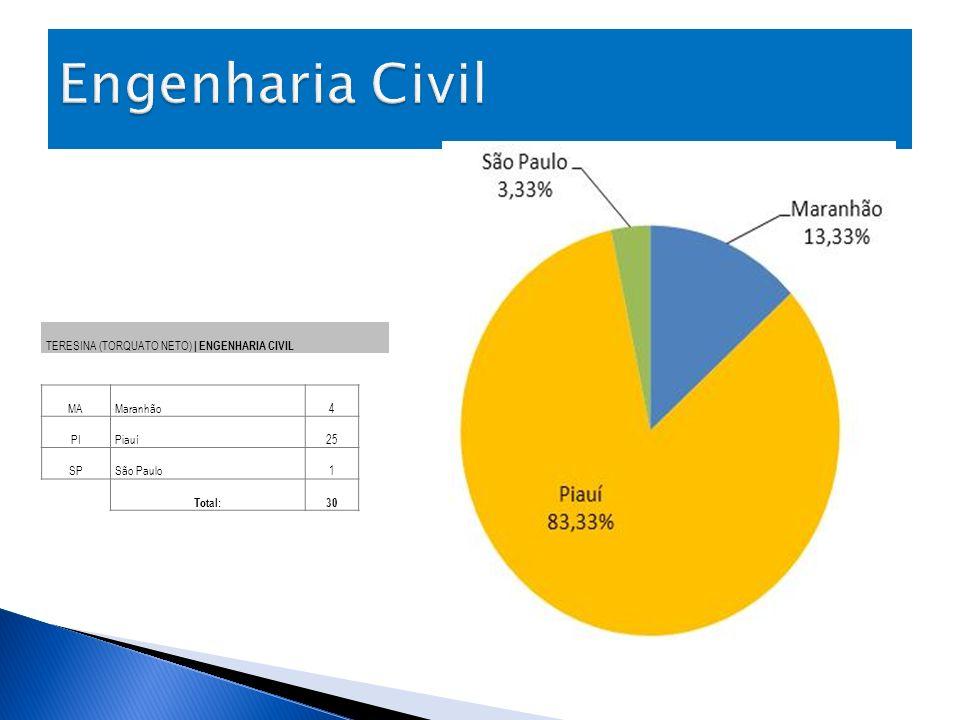 Engenharia Civil TERESINA (TORQUATO NETO) | ENGENHARIA CIVIL MA