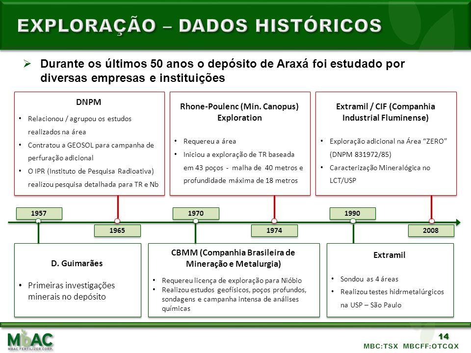 EXPLORAÇÃO – DADOS HISTÓRICOS