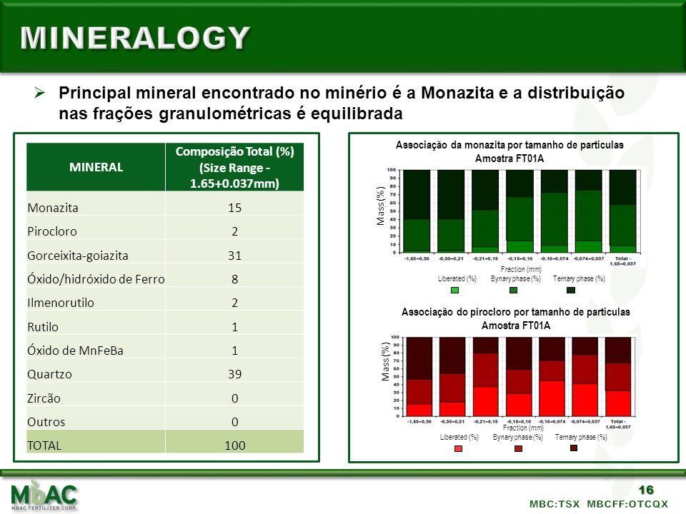 mineralogy Principal mineral encontrado no minério é a Monazita e a distribuição nas frações granulométricas é equilibrada.