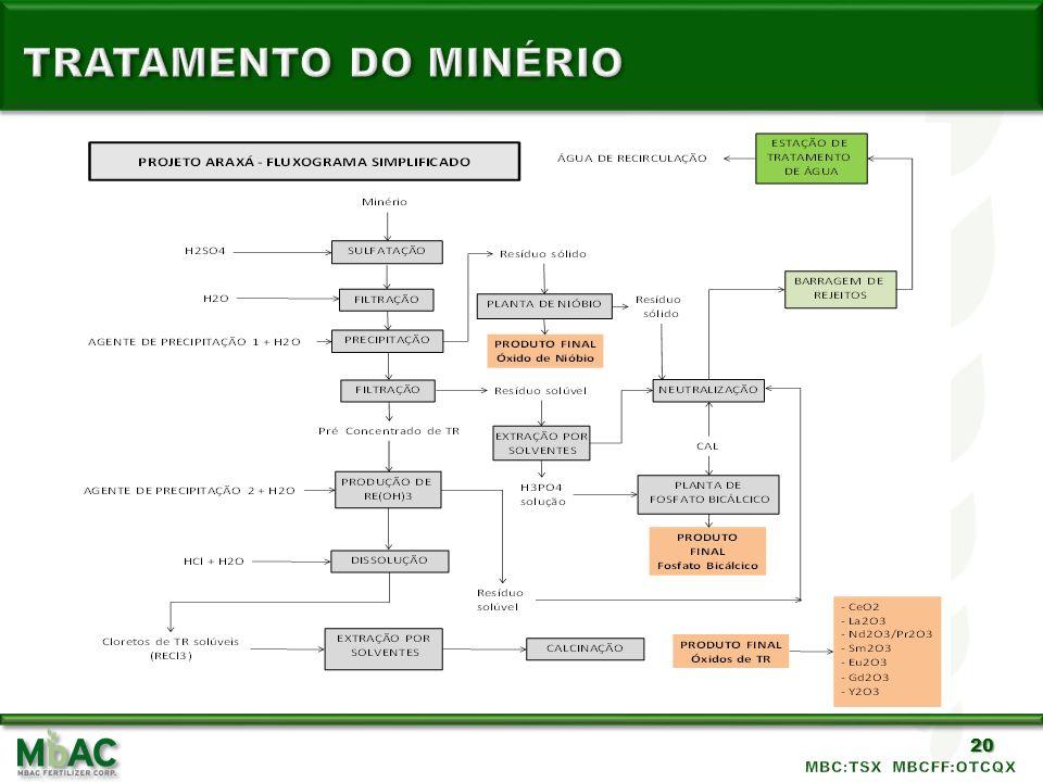 TRATAMENTO DO MINÉRIO