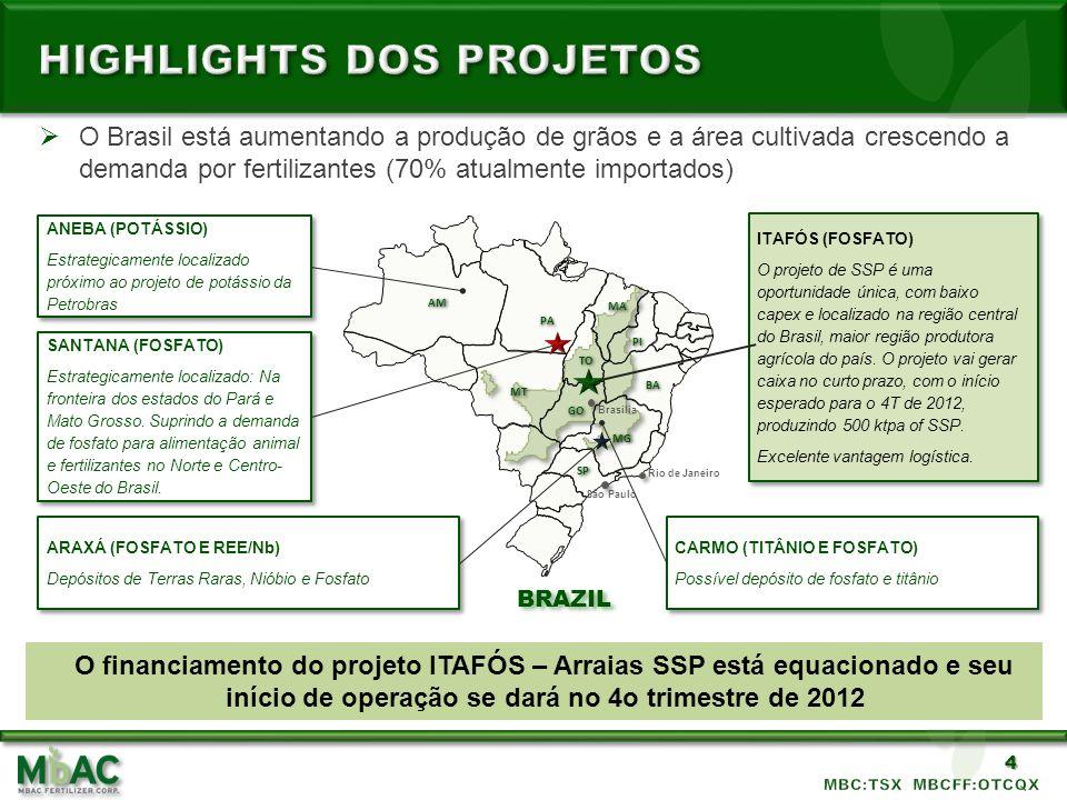 Highlights dos projetos