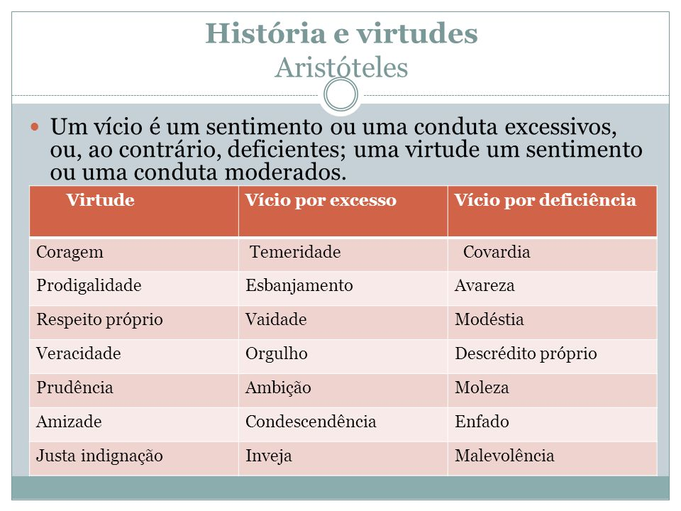 História e virtudes Aristóteles