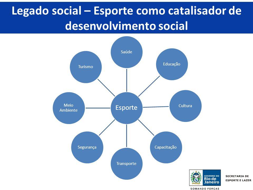 Legado social – Esporte como catalisador de desenvolvimento social