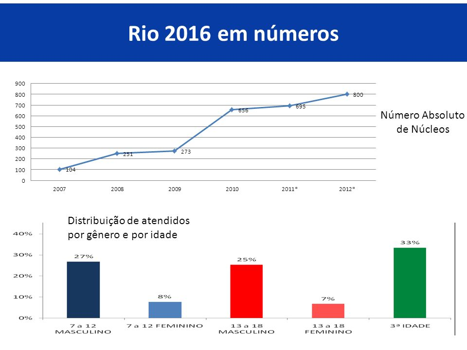 Rio 2016 em números Número Absoluto de Núcleos