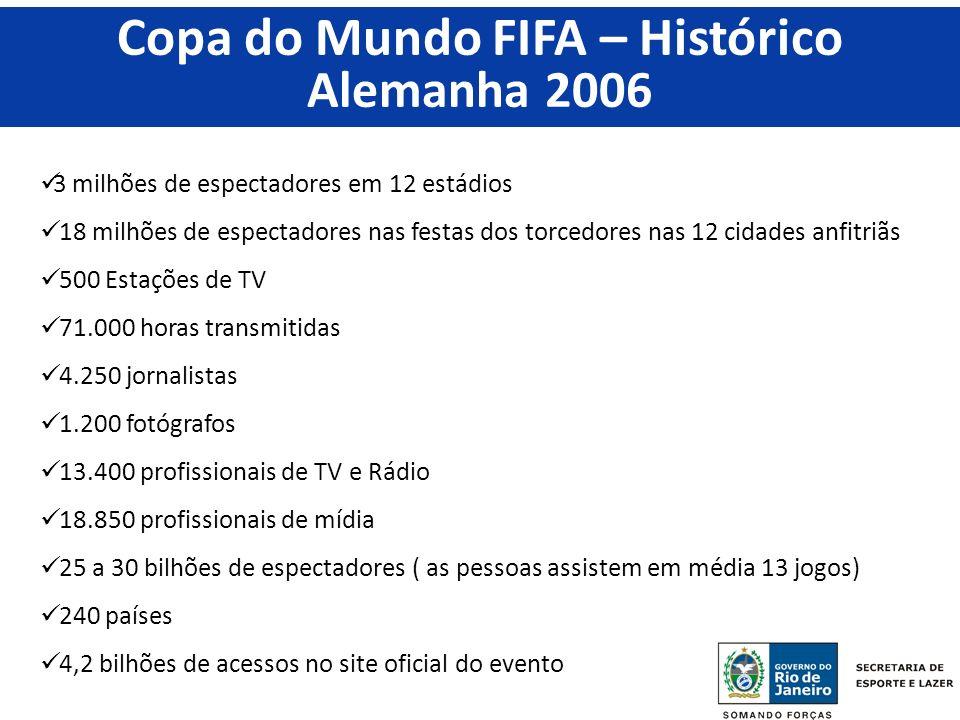 Copa do Mundo FIFA – Histórico
