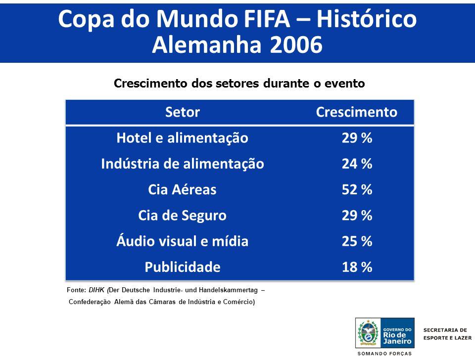 Copa do Mundo FIFA – Histórico Indústria de alimentação