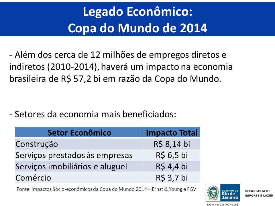 Legado Econômico: Copa do Mundo de 2014