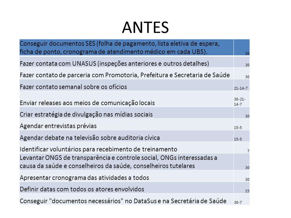 ANTES Conseguir documentos SES (folha de pagamento, lista eletiva de espera, ficha de ponto, cronograma de atendimento médico em cada UBS).