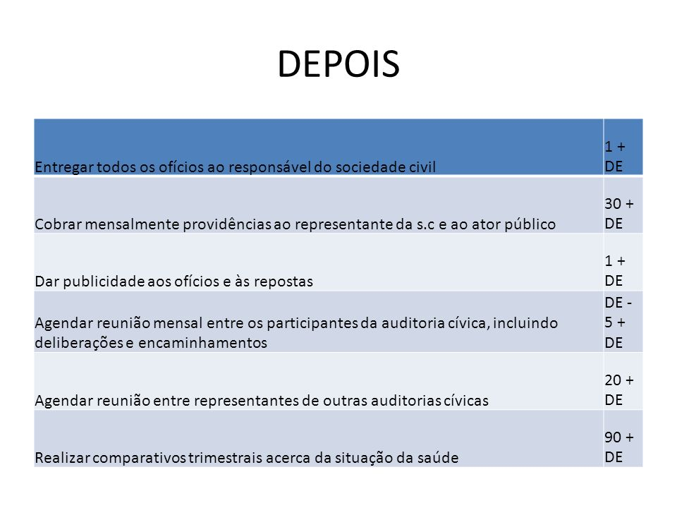 DEPOIS Entregar todos os ofícios ao responsável do sociedade civil. 1 + DE.