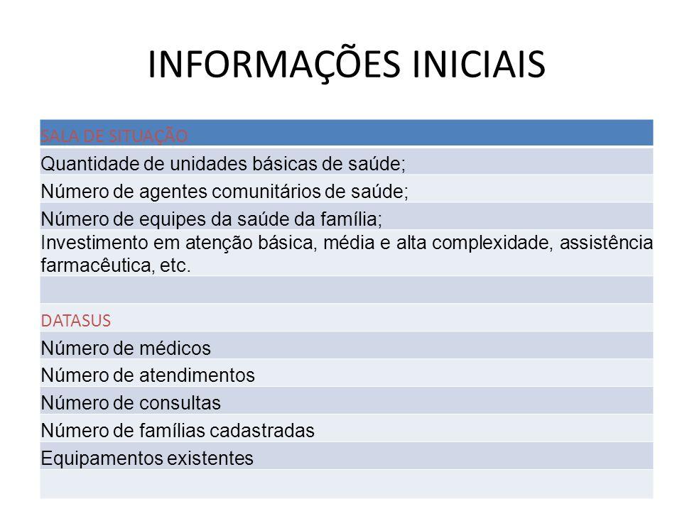INFORMAÇÕES INICIAIS SALA DE SITUAÇÃO